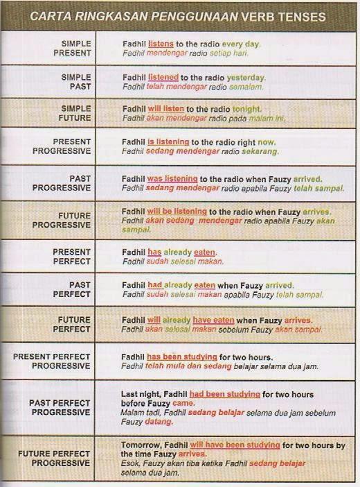 Isi Kandungan Lengkap Buku English Itu Mudah