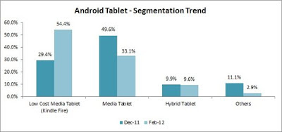 Android Tablet Market Segmentation