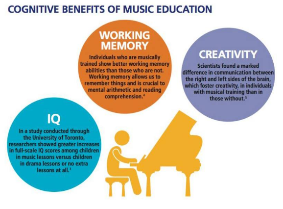 music education benefits Benefits of music : the number one online music education resource for teachers, students, parents and administrators.