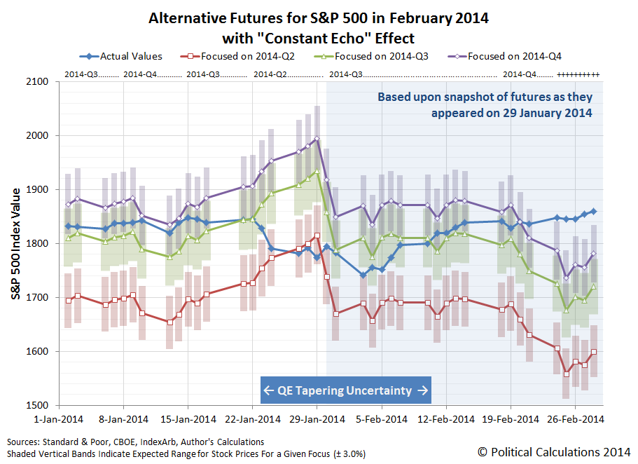 Alternative Futures for S&P 500, January-February 2014, With 'Constant Echo' Effect