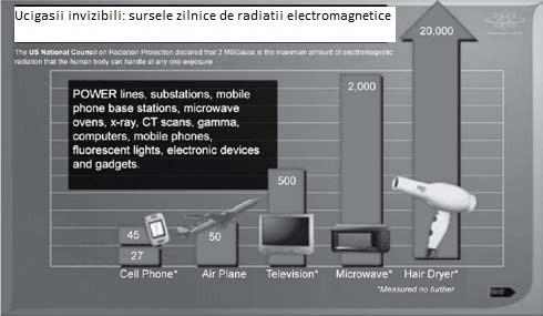 Sursele de radiatii zilnice