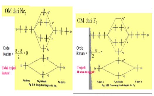 Teori orbital molekul chemistry baik rumus lewis maupun pendekatan valensi bond kasar meberikan semua elektron pada o2 berpasangan namun oksigen mempunyai sifat fisik yang udah diukur ccuart Images