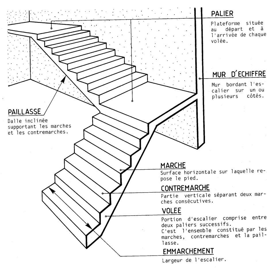 Escalier batiment et genie civil for Norme escalier exterieur