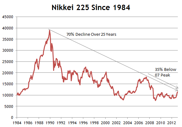 Get latest information and prices on NIKKEI Stock/Share Market/Exchange. Also find nikkei history, nikkei live price, nikkei news, Japanese stock markets and stocks and much more.