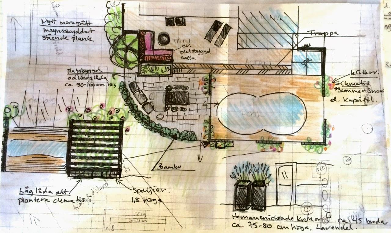 Cattis och eiras trädgårdsdesign: så här funkar det!