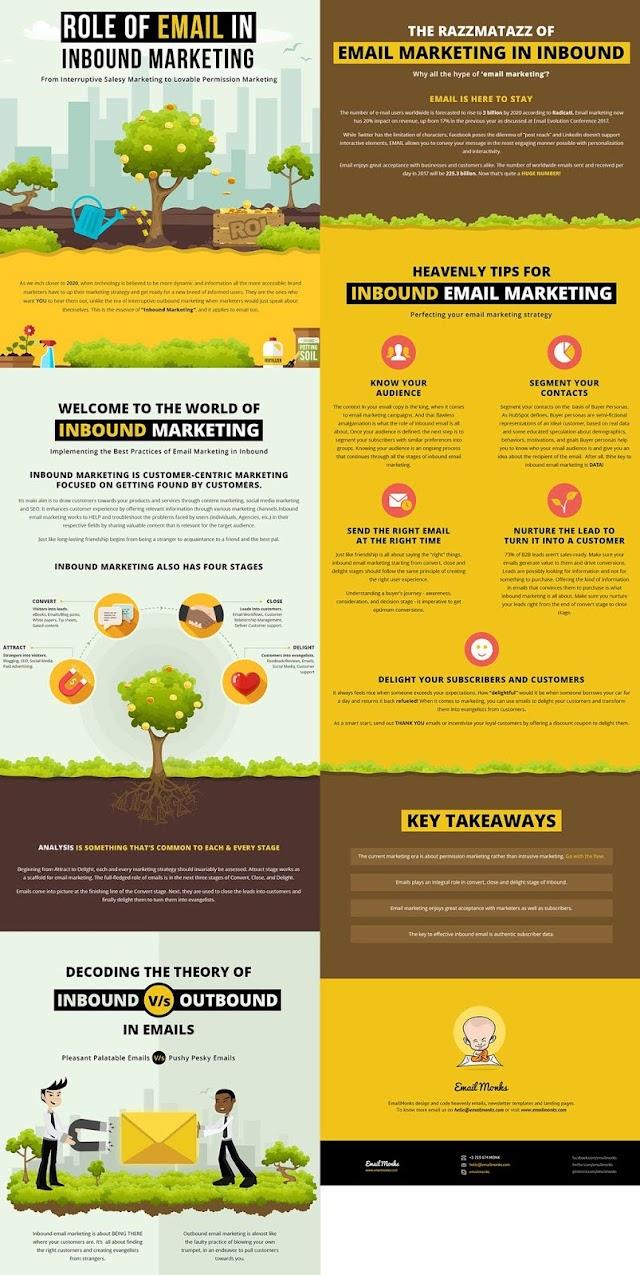 Role dalam to inbound marketing