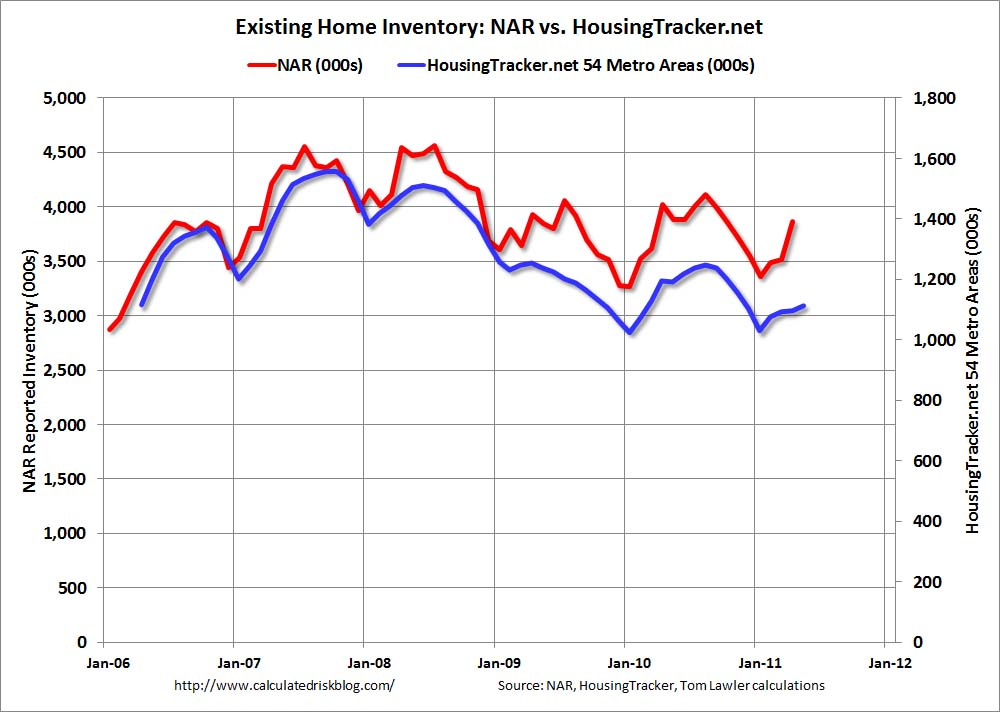 Existing Home Inventory: NAR vs. HousingTracker 54 Metro Areas