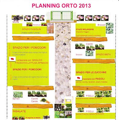 pianificazione orto