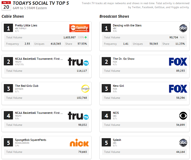 Today's Top Social TV - TOP 5 - 20th March 2013