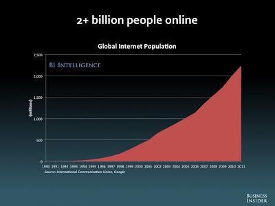 インタネット人口