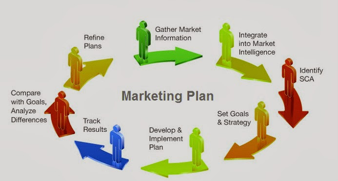 Marketing plan sample – How to Write an Action Plan for Work ...