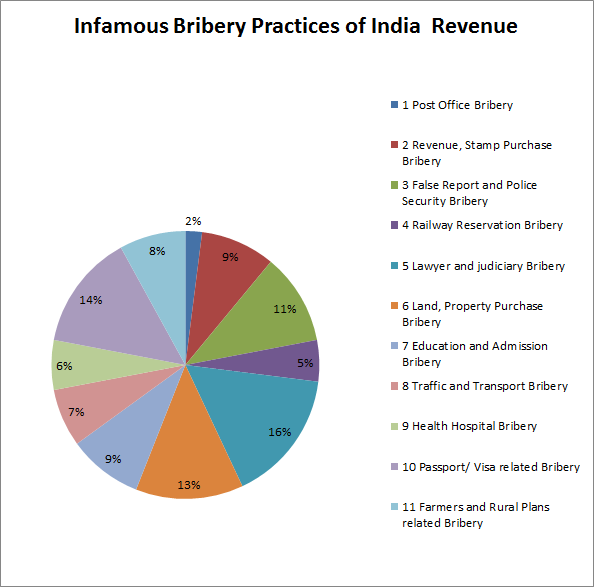 an analysis of corruption in india Open document below is a free excerpt of analysis of the 2011 anti-corruption movement in india from a pr perspective from anti essays, your source for free research papers, essays, and term paper examples.