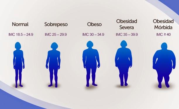 Enano peso corporal ideal