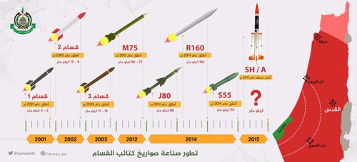 Perkembangan Rudal Al-Qassam