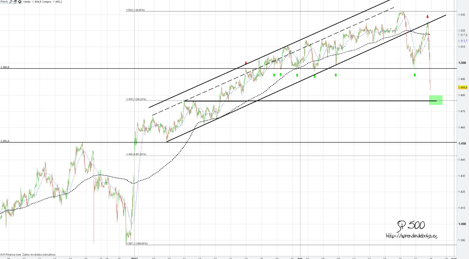 Sp500 real forexpros