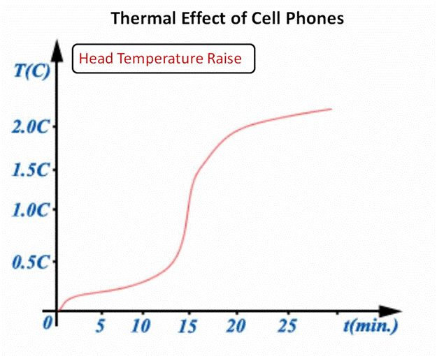 the negative effects of a cellphone Positive and negative impacts of cell phones in the united states in 2012 this graph shows us cell phone owners views on the positive and negative impacts that their mobile phones had on their.