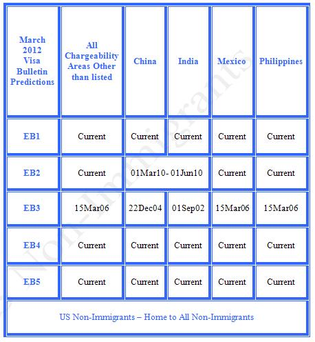 March 2012 Visa Bulletin Predictions - EB Category