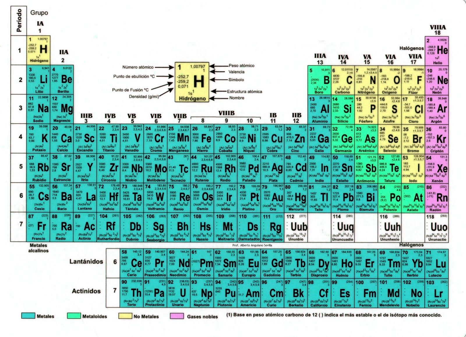 Apuntes de qumica tabla peridica de los elementos tabla peridica de los elementos urtaz Gallery