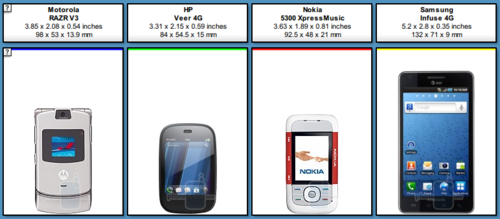 list des petits smartphone