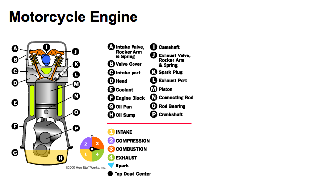 sid s motorcycle diary motorcycle engine 4 stroke engine components screenshot of all four cycles but i just wanted one shot to identify the components involved videos can be looked up from any day