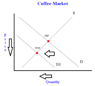 coffee market not a perfectly competitive A perfectly competitive market is a hypothetical market where competition is at its greatest possible level neo-classical economists argued that perfect competition would produce the best possible outcomes for consumers, and society.