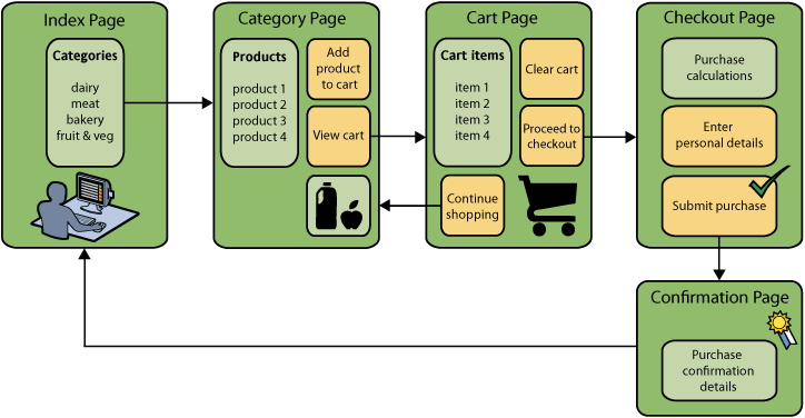 an evaluation of the e commerce strategy in the new it department at web cart These companies seem to think that with the right e-strategy and technology e-commerce department organizational structure for electronic commerce.