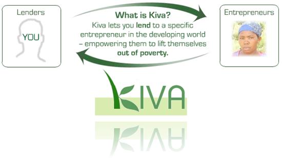 chart explaining the principle of Kiva