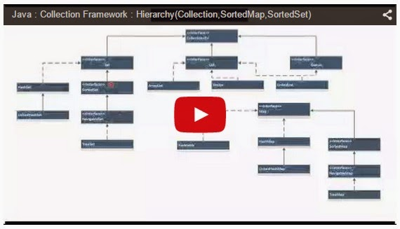 Java Ee Java Collection Framework Hierarchycollection