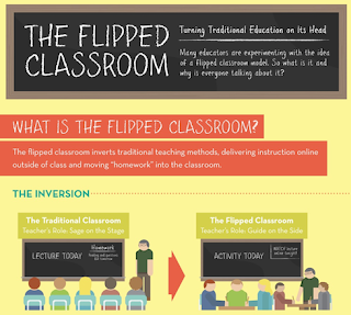 Description of a Flipped Classroom