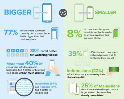 Source: IDC infographic. What consumers like about bigger phone screens.