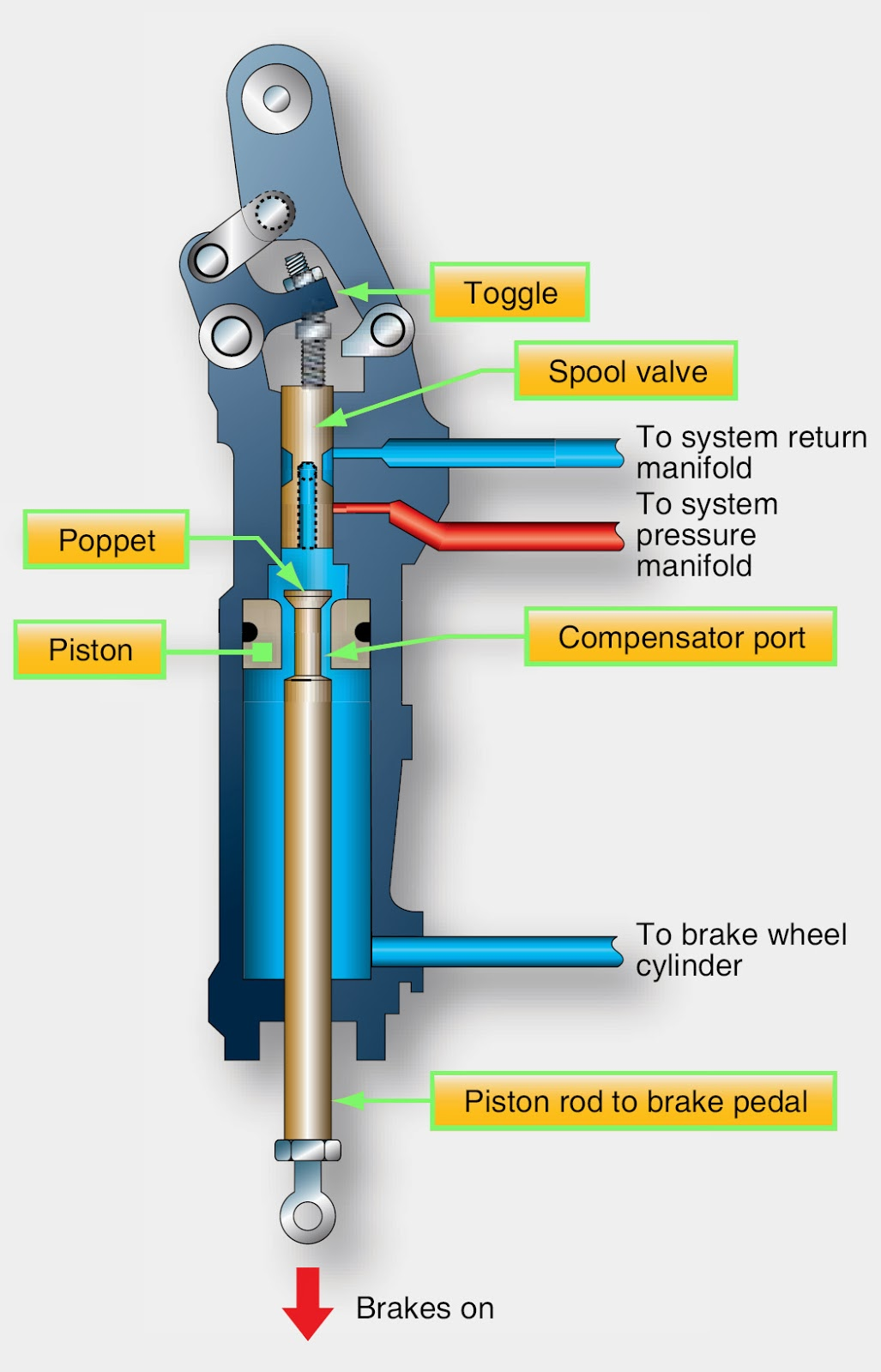 The main brake cylinder. Car brake system 5
