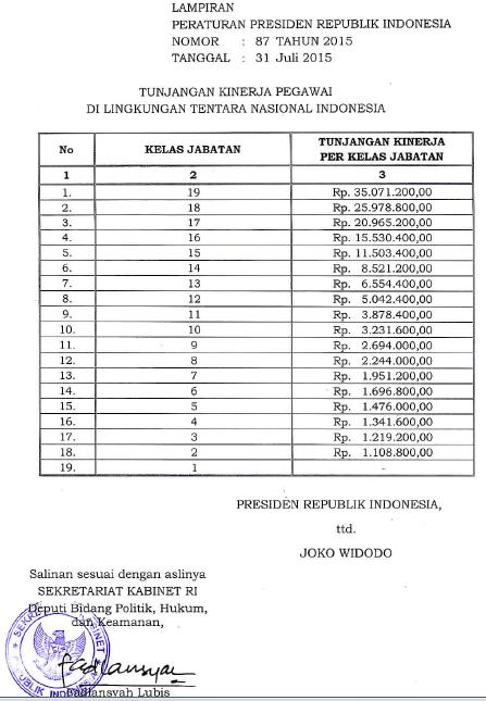 Tabel Tunjangan Kinerja TNI Tahun 2015