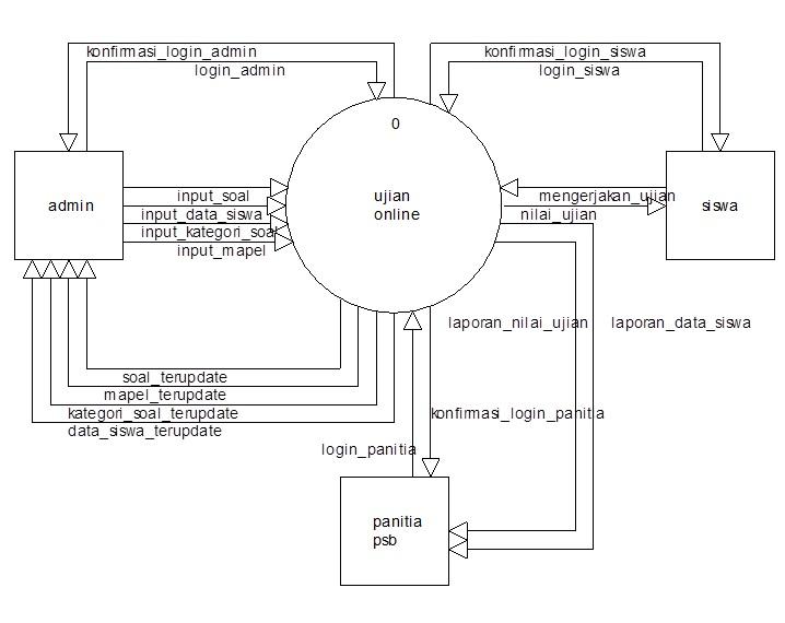 Bab 4 laporan sistem informasi penerimaan siswa baru teknik 431 dfd level 0 ccuart Choice Image