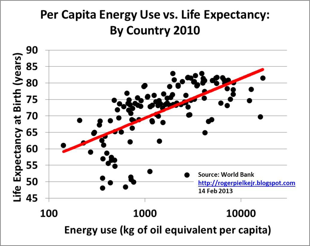 low life expectancy Global gains in life expectancy slow to a creep the countries with persistently low life expectancy are countries that generally are fragile states.