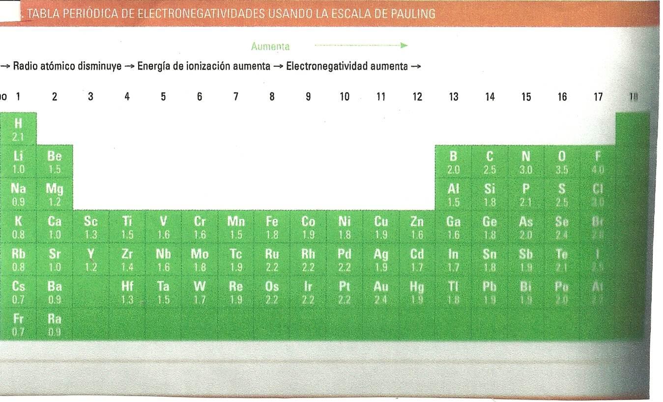 QUIMICA I: Tabla de electronegatividades.