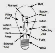 Stack Light Wiring Diagram additionally Stoppingatthegreenlight wordpress likewise Metal Halide Ballast Wiring Diagram as well Fluorescent And Incandescent Light Fixtures Inspection furthermore 38773246771573593. on fluorescent light bulb diagram