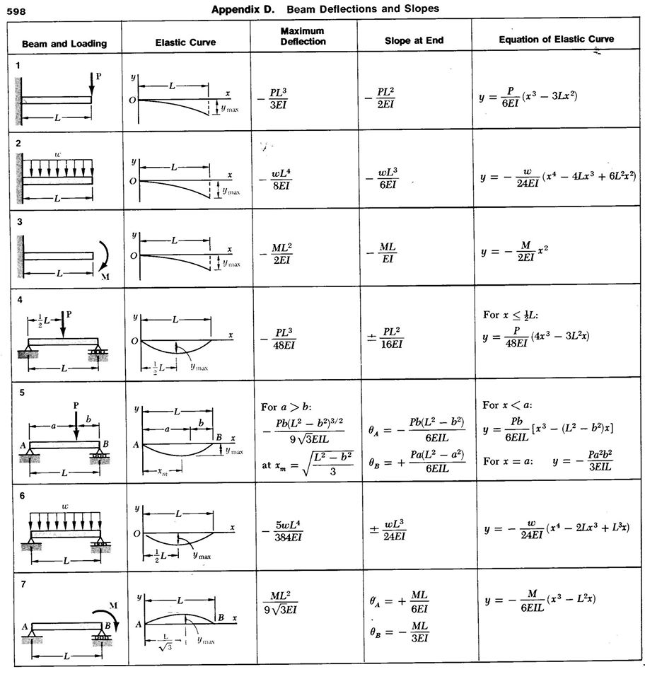 Beam Deflection Table Solved Using Tables E 1 And E2