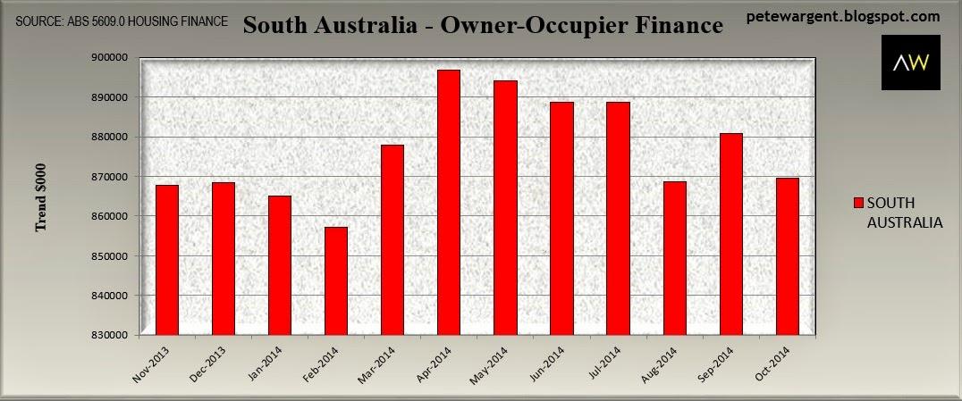 south australia finance
