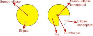 titik pusat ellipse