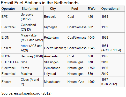 fossil fuel stations