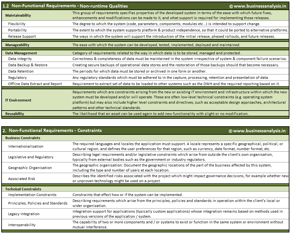 Understanding Non-Functional Requirements ~ Business Analysis