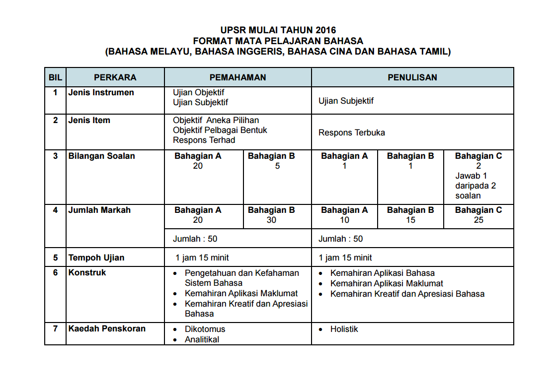 Science exercise year 6 upsr new upsr format for english life long sharing year 5 science test