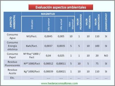 Evaluación de aspectos ambientales ISO 14001