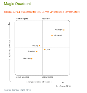 Servers magic quadrant
