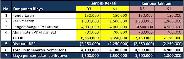 Biaya kuliah kelas reguler kampus bekasi dan cililitan