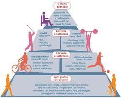 la piramide per i bambini