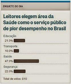 Leitores elegem área da Saúde como o serviço público de pior desempenho no Brasil