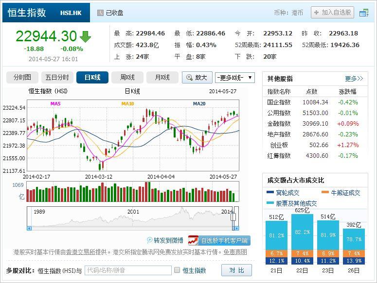 中国株コバンザメ投資 香港ハンセン指数20140527