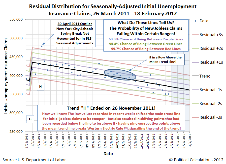 Residual Distribution for Seasonally-Adjusted Initial Unemployment Insurance Claims, 26 March 2011 - 18 February 2012 (End of Trend H, Part 1)