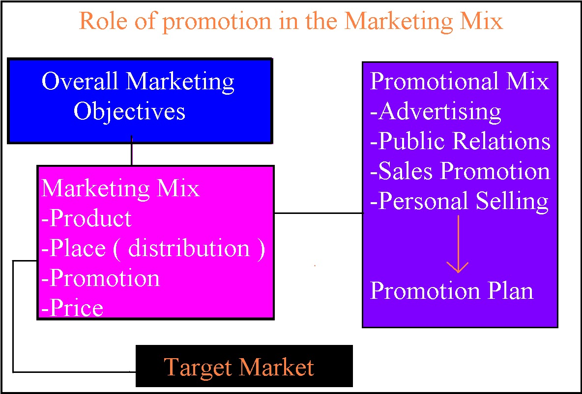 advertising and promotional tools Facebook business gives you the latest news, advertising tips,  our measurement tools can help you see how your campaigns perform against your goals,.
